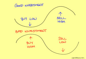 Good Investment & Bad Investment
