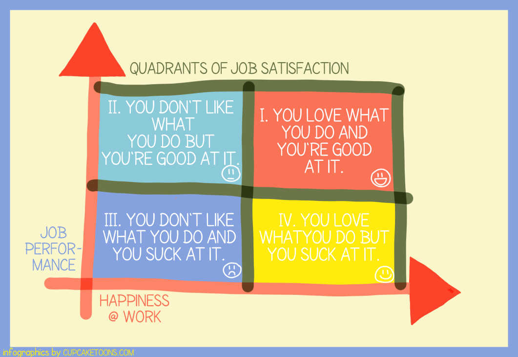 Job Satisfaction & Performance (Infographic)