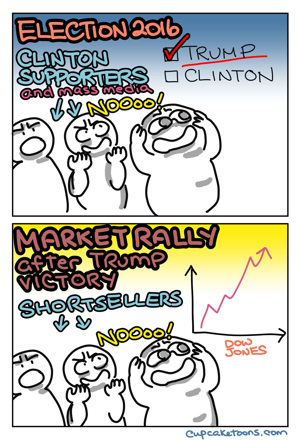 Election 2016 result and market reaction cartoon